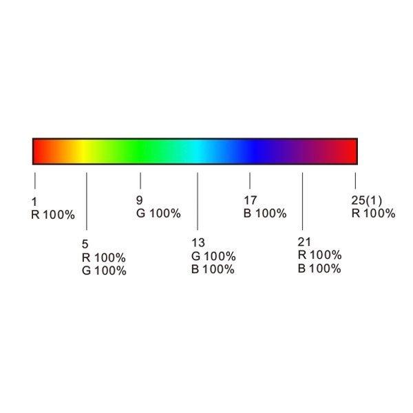 Afstandsbediening RGBW voor AC6342, RF 2,4 GHz